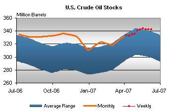 crude-oil-stocks-061307.jpg