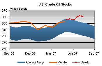 oil-stocks-072307.jpg
