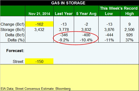 gas table 112114