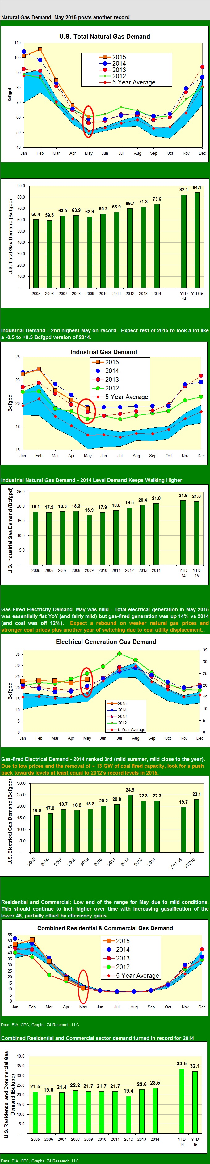 ng demand May 2015