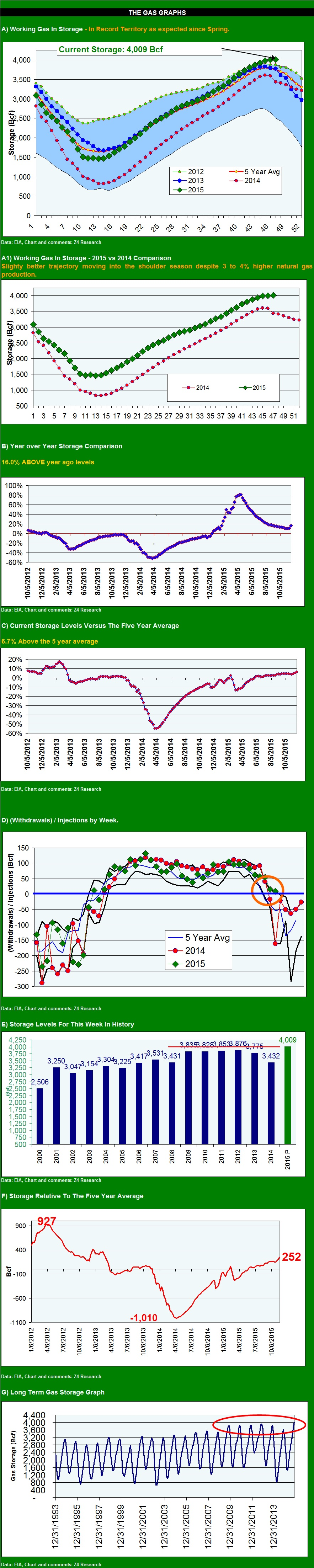 gas graphs 112015