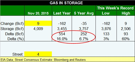 gas table 112015